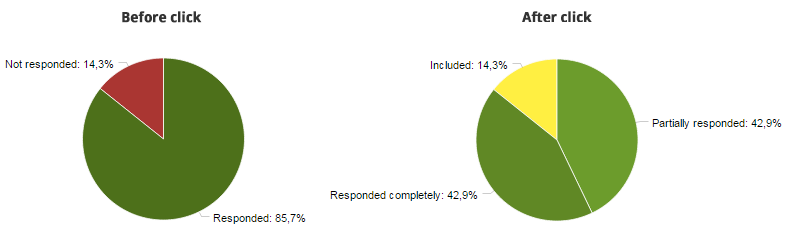 Detailed survey response rate charts