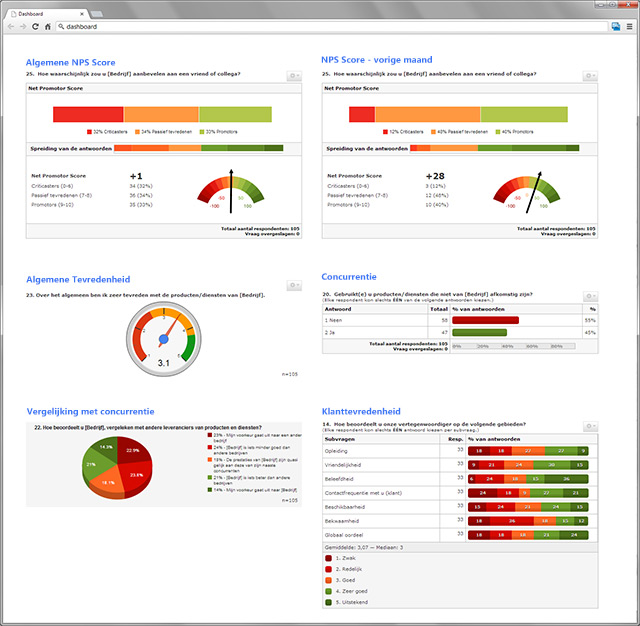 Example dashboard