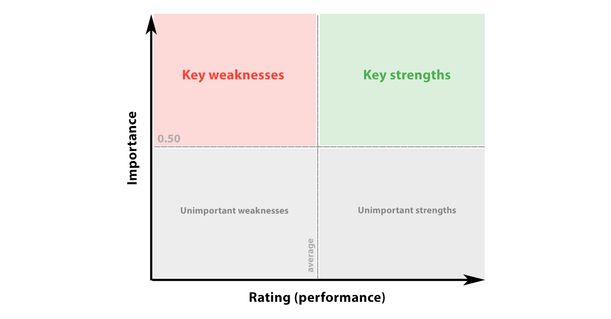How to read a Key Driver Analysis chart?