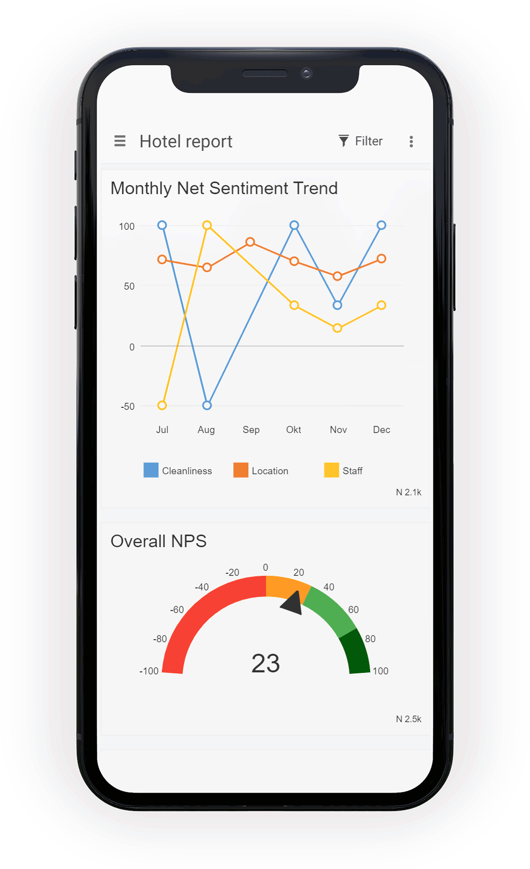 Net Sentiment Score op iPhone